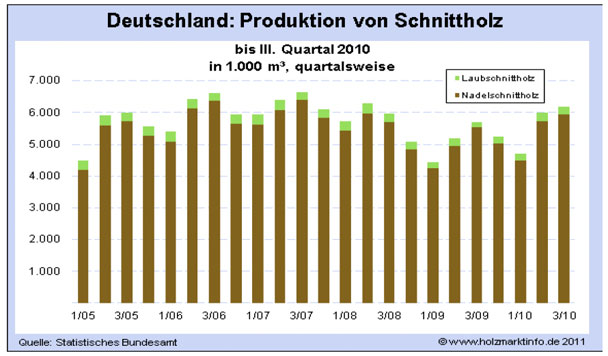 Deutschland: Produktion von Schnittholz