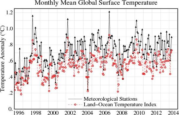 Erdoberfläche-Temperaturabweichungen vom Durchschnitt 1951 - 1980erdoberflaeche-temperaturabweichungen-1951-1980