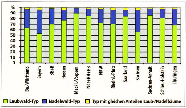 Laub-/Nadelwald-Anteile (Baumhöhe ≤ 4m) in den Bundesländern